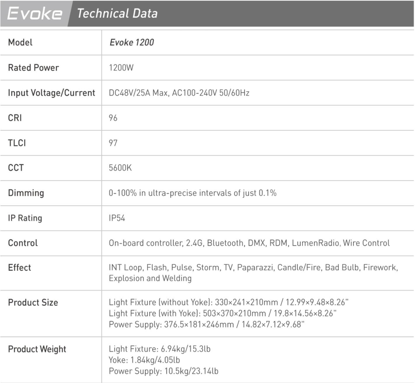NANLUX EVOKE 1200 LED SPOTLIGHT ANNOUNCED 8