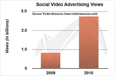 socialvideograph-b-4548638