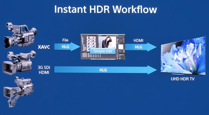 Instant HDR Workflow using HLG encoding