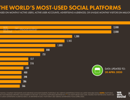Most used social platforms