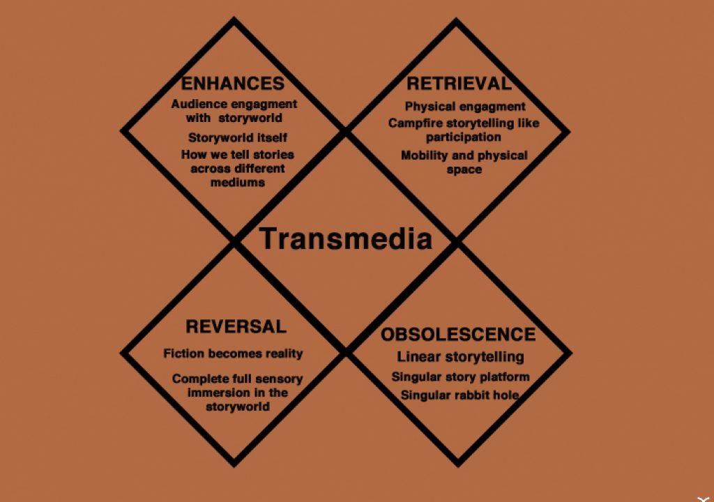 Transmedia_Tetrad.jpg