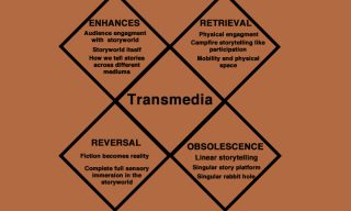 The Transmedia Tetrad