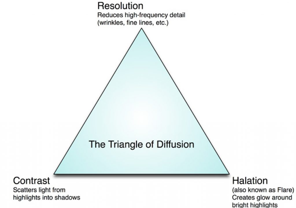 Triangle-of-Diffusion618.jpg