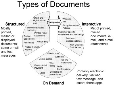 The Future of the Document is the Future of Mail 3