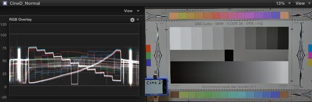 Cine-ChromaDuMonde in Cinelike D gamma encoding