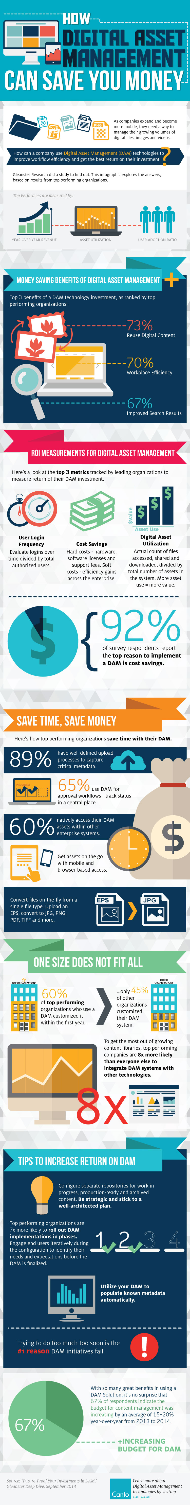 [Infographic] How Digital Asset Management Can Save You Money