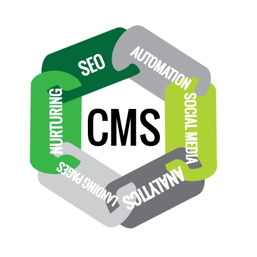 5 Reasons to Add CMS to Your Marketing Technology Mix 1