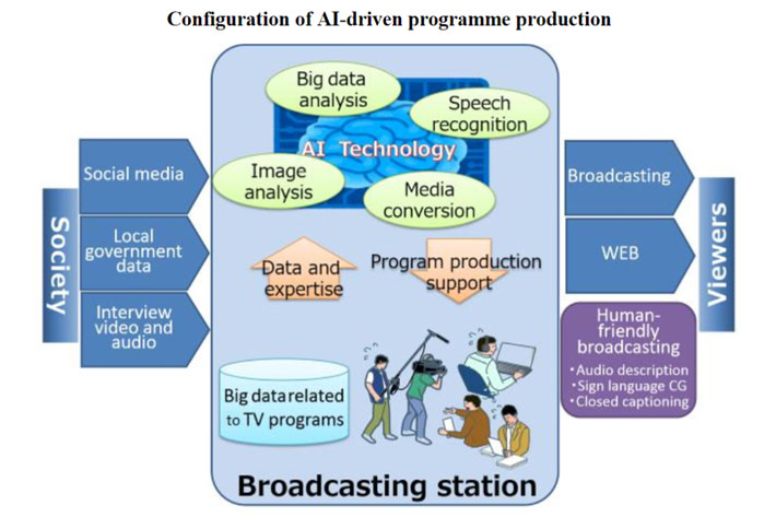 AI in broadcasting: optimizing production and distribution of content 10