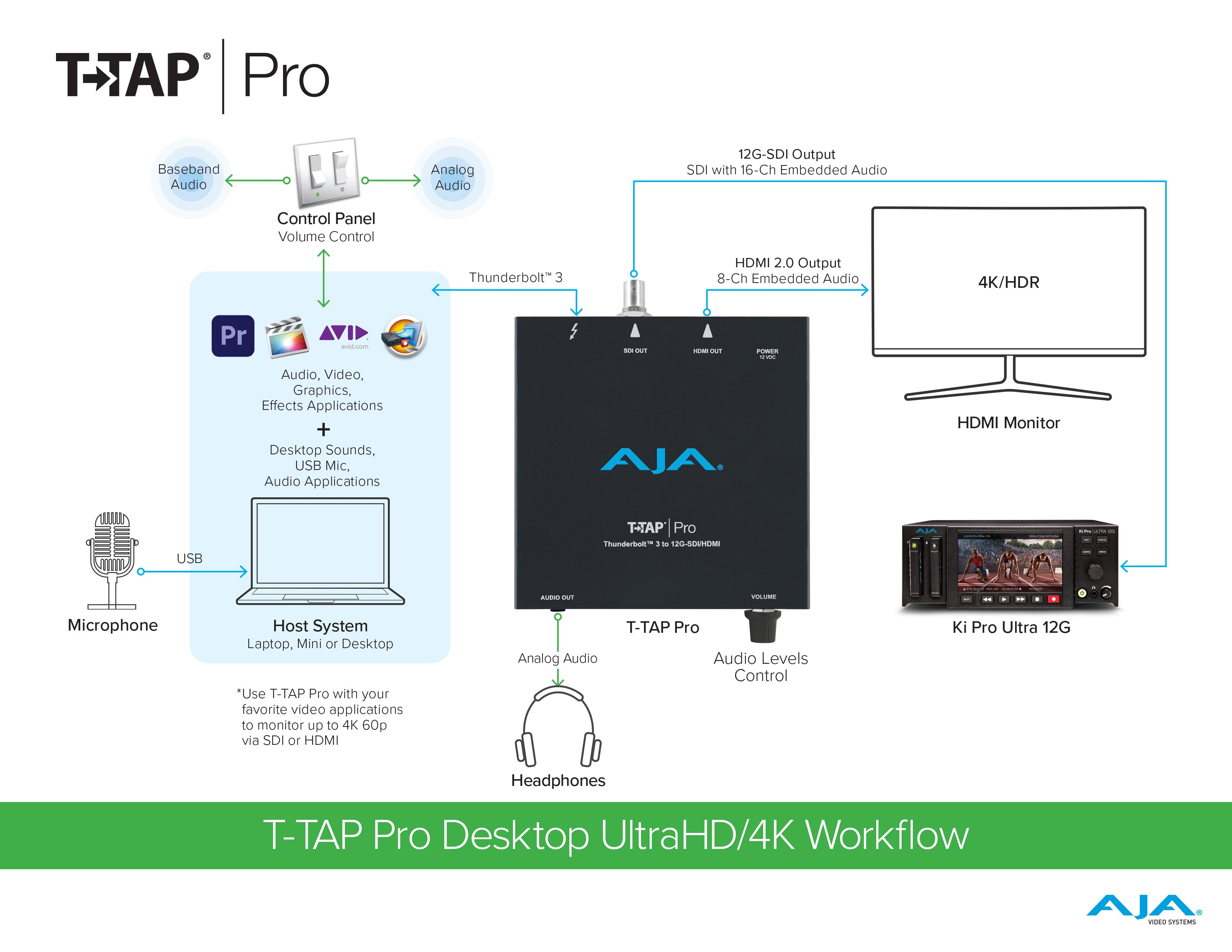 AJA T-TAP Pro: a portable Thunderbolt 3 device for video monitoring