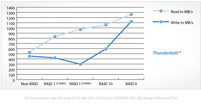 Product Review:  AKiTiO Thunder2 Quad Mini SSD 4X1TB 4