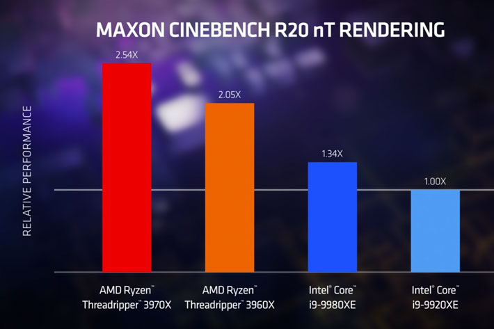 AMD 3rd Gen Ryzen Threadripper: the world's fastest high-end desktop processors
