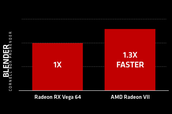 AMD Radeon VII: world's first 7nm GPU has 16GB memory for