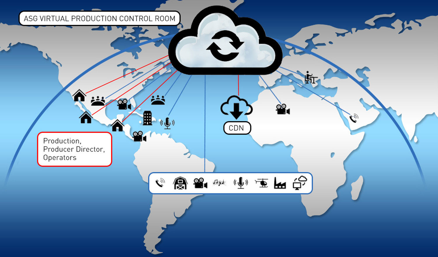 Your Virtual Production Control Room in the Cloud
