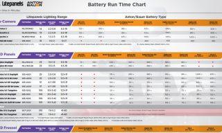 Running Litepanels on Batteries Just Got Easier