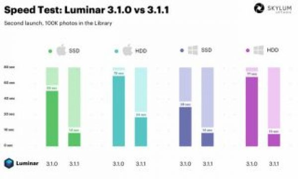Skylum Luminar 3.1.1: going faster now