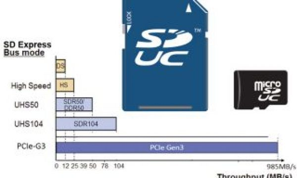 Do the new SD Express cards mean the end of SSDs?