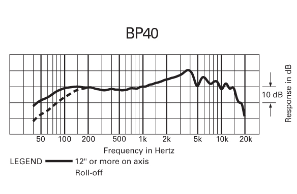 bp40 frequency