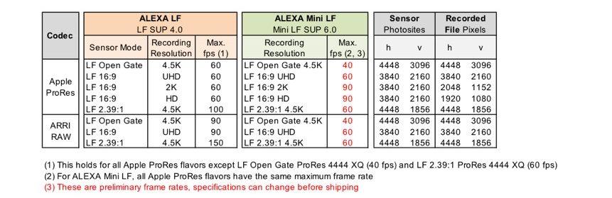 Arri Alexa Mini LF
