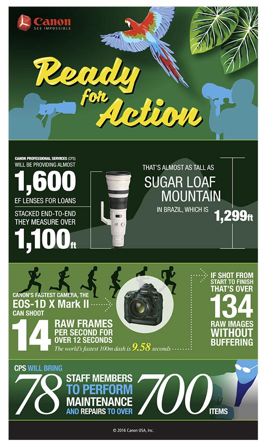 Canon CPS takes 1600 lenses to Brazil