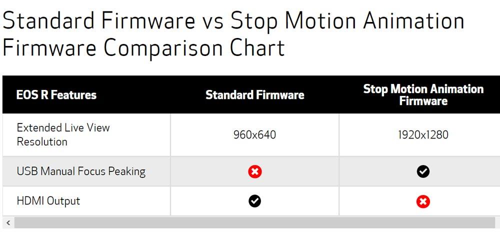 EOS R cameras get Stop Motion Animation upgrade