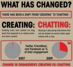 How Social Engagement is Changing  3