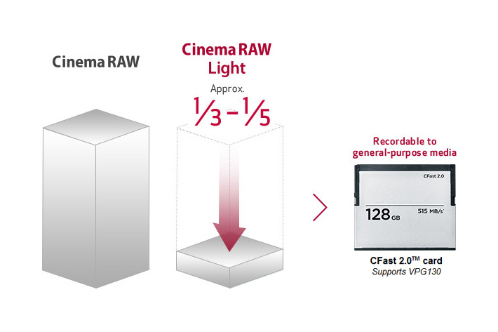 Canon's Cinema RAW Light: more than a codec by Jose Antunes