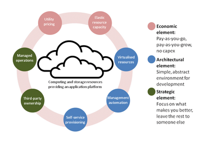 The seven elements of Cloud Computing's value 3