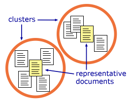 Clusters with representative documents
