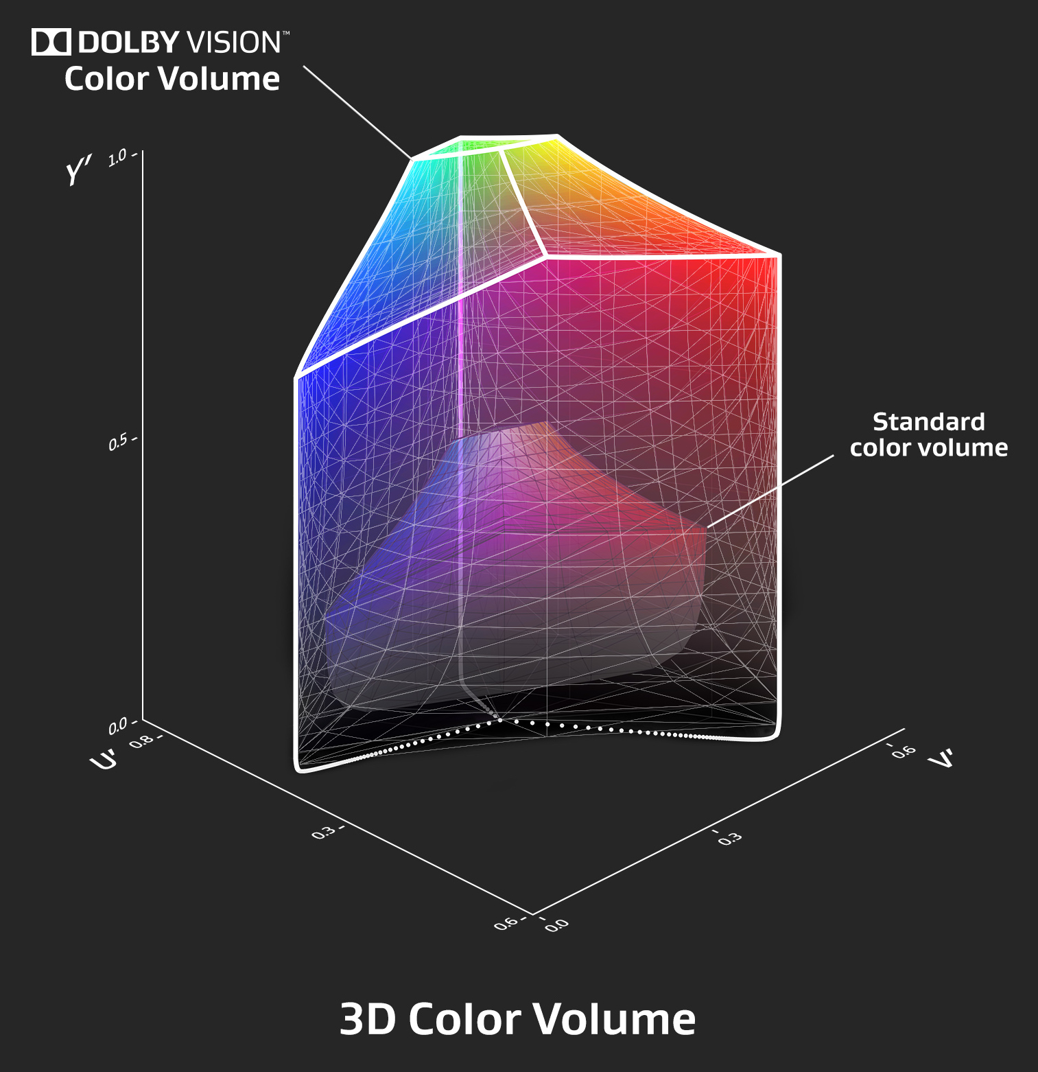 Your camera MAY have a color gamut: further musings on camera color pipelines 7