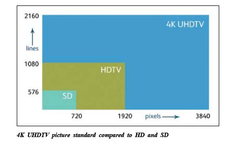 4K UHDTV - Opportunity or Hype? 11