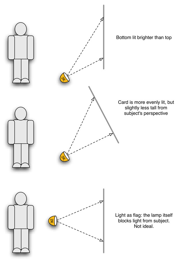 LIGHTING STRATEGIES: Rough Guide to Illuminating a Bounce Card 10