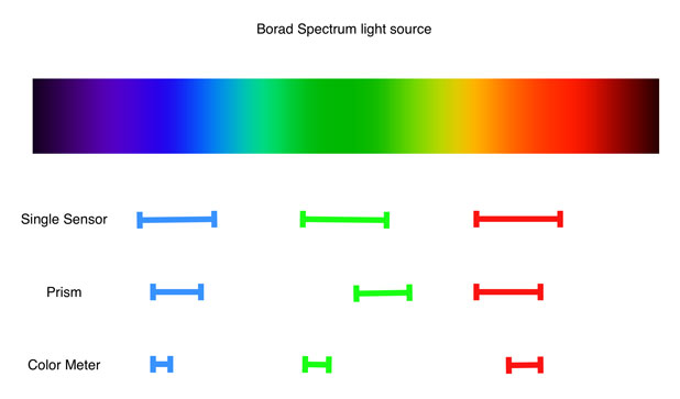 Why Color Meters Don't Work with LEDs 8