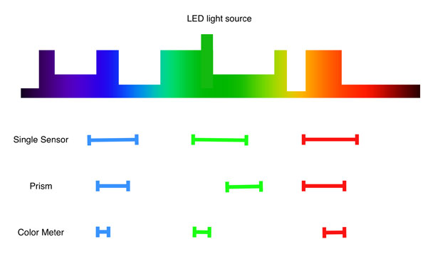 Why Color Meters Don't Work with LEDs 9
