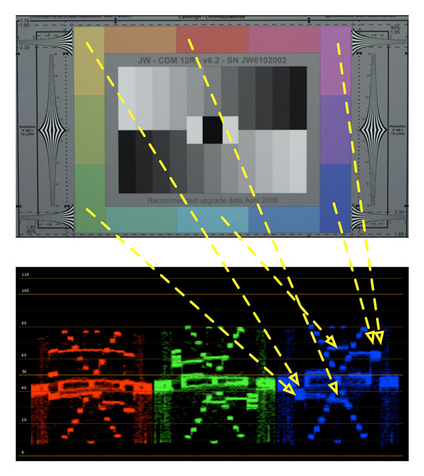 Step into the Matrix: What I Learned from Examining RED's Build 30 Color Science 80