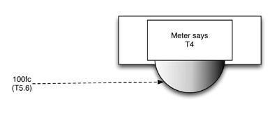 LIGHT METERS: What are Incident Meters Good For, Anyway? 18