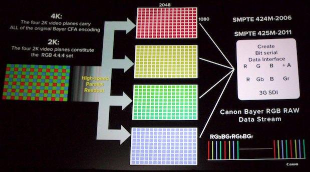 NAB Sunday: Canon's Presentation 85