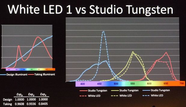 NAB 2011 - Plasma Lights, and The Problem With LEDs 25