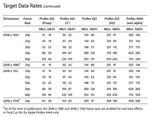 New ProRes info - Data Rate Chart 8