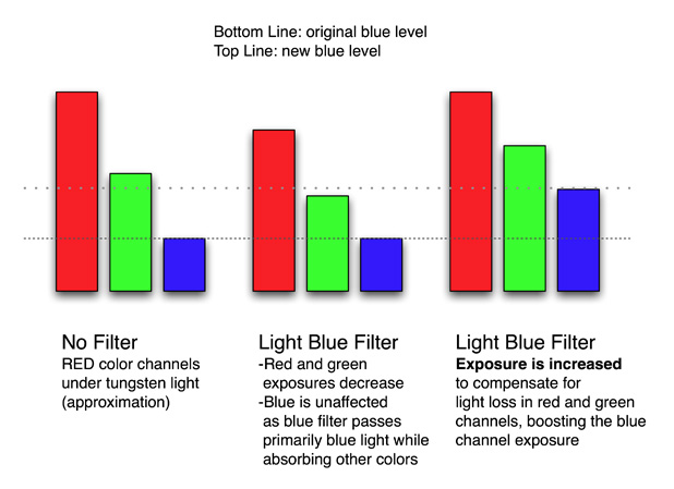 Optically White Balance the RED with Schneider CTB Filters 41