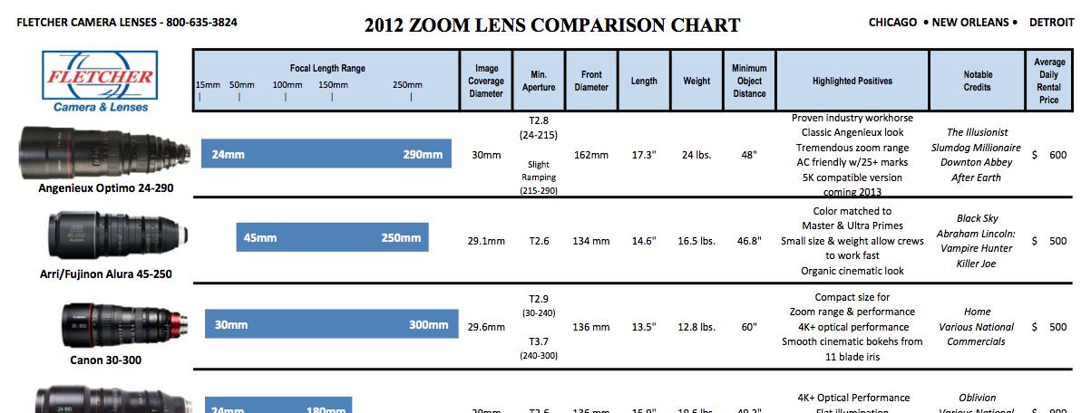 2012 Zoom Lens Comparison Chart 3