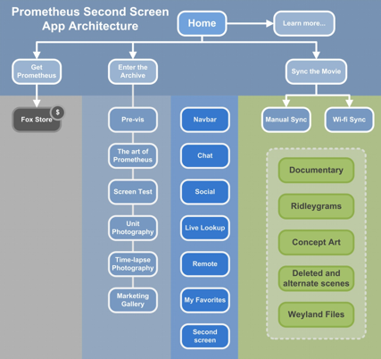 The Prometheus Second Screen App 9