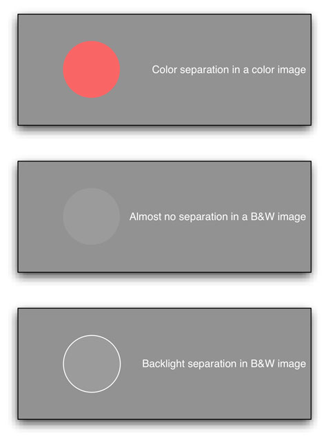 LIGHTING STRATEGIES: Exploiting a Single Light Source 14