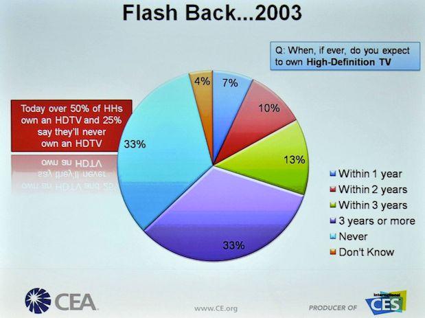 HPA Tech Retreat 2010 - Day 2 62