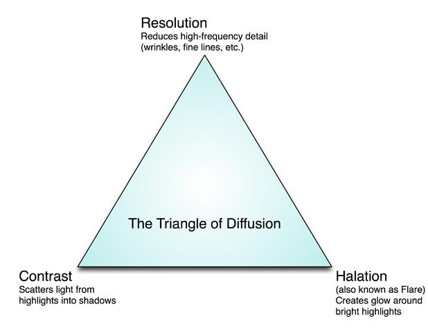 Diffusion Confusion 3