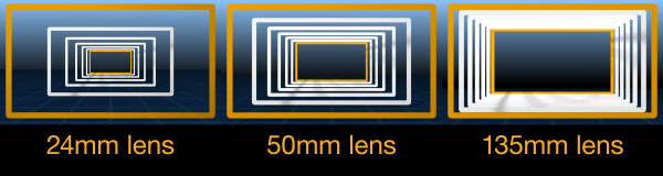 Different lenses and the
