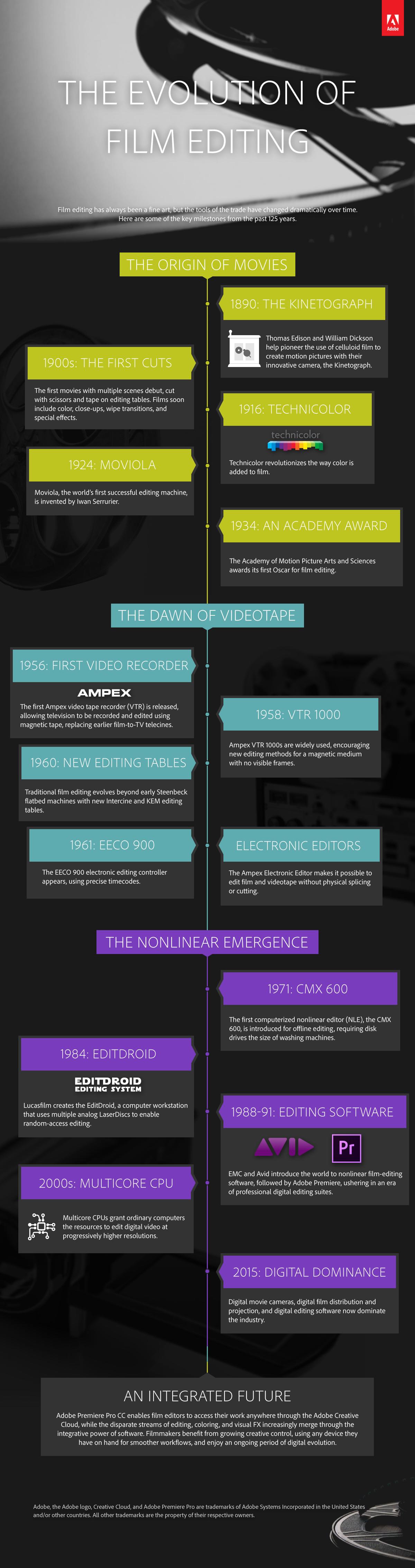 The Evolution of Film Editing 4