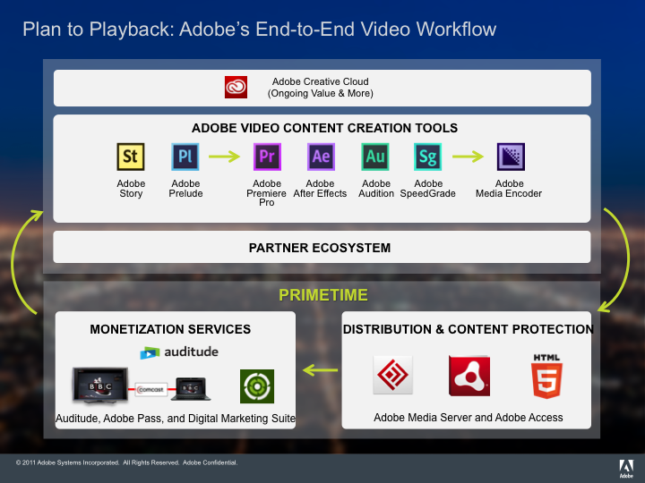 Reinventing Video Creation with Adobe Creative Cloud 6