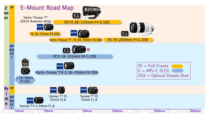 122 Slides on the Sony PXW-FS7 17