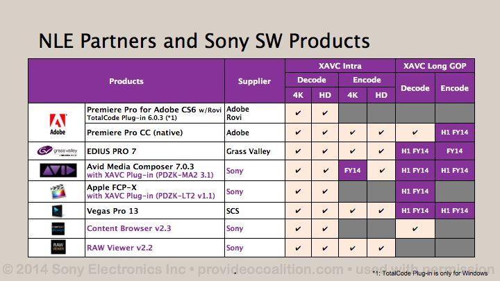 122 Slides on the Sony PXW-FS7 44