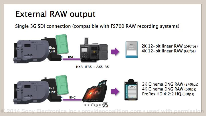 122 Slides on the Sony PXW-FS7 90